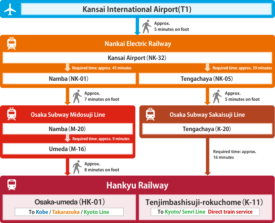 Access from Airport and Shinkansen