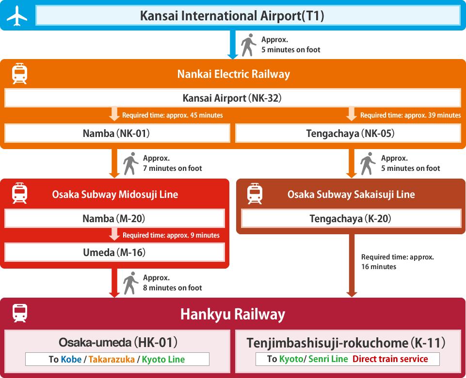 train osaka kyoto