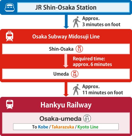 From Shinkansen(Shin-Osaka Station, Kyoto Station, or Shin